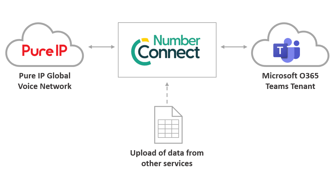 Number Connect diagram