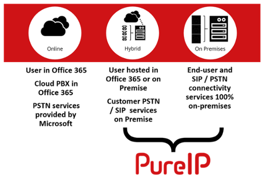 PureIP_Cloud_PBX_PSTN-1